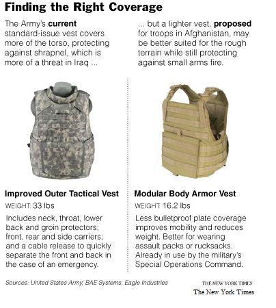 body-armor